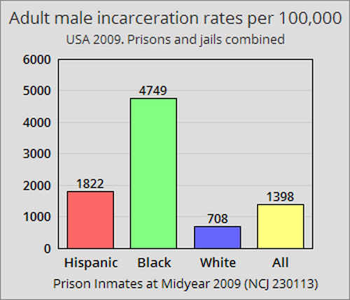 male incarceration rates