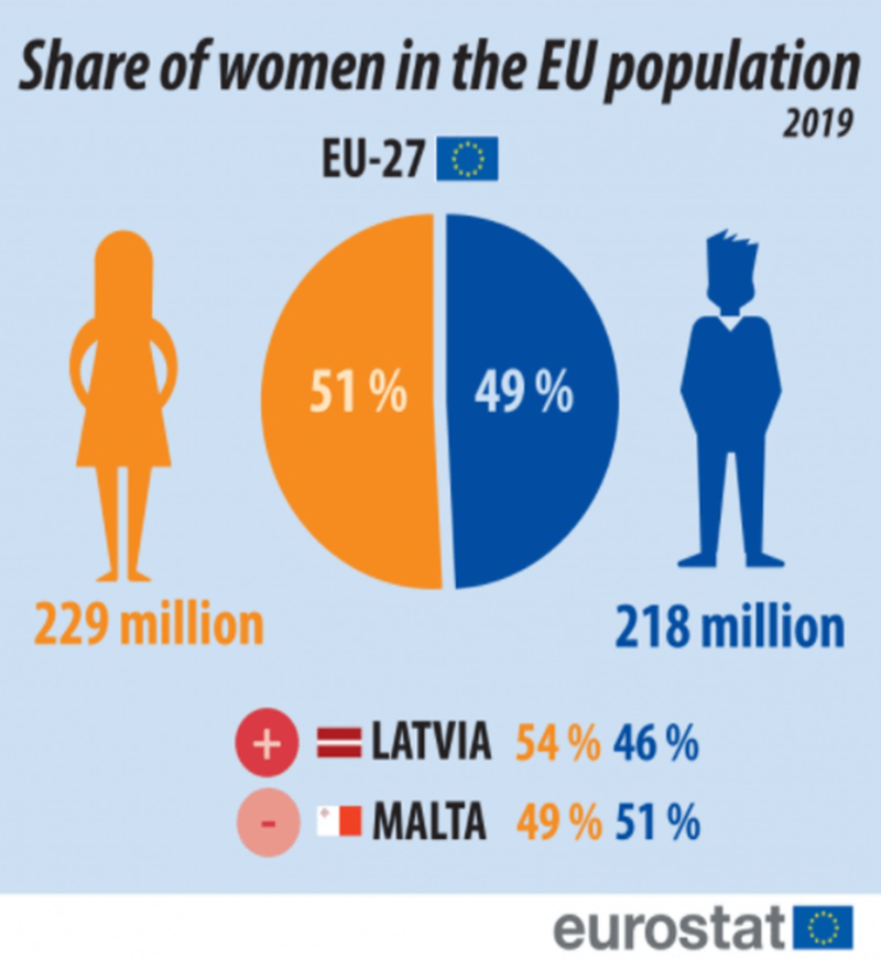 eu male and female population