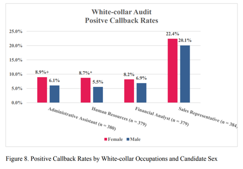 white collar call back rates